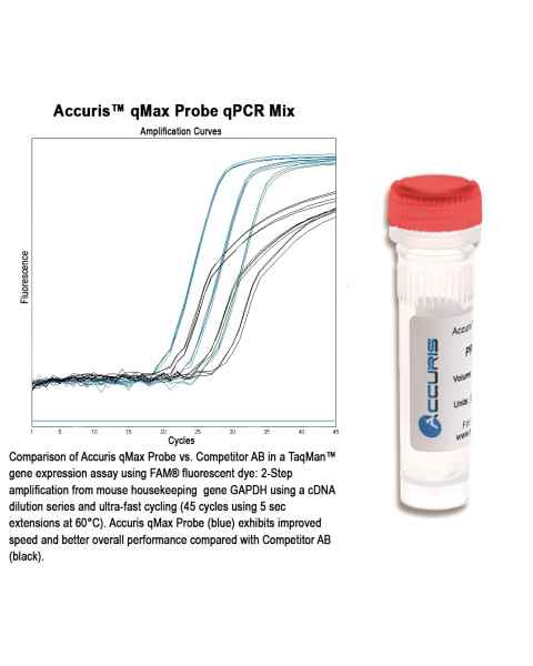 qMAX Probe Real Time PCR Mix