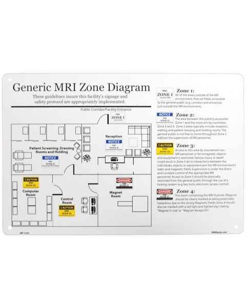 MRI Zone Sign General Diagram