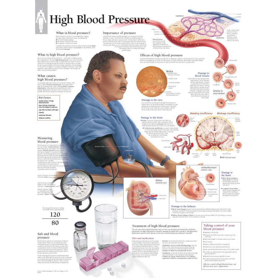 Scientific Publishing High Blood Pressure Chart