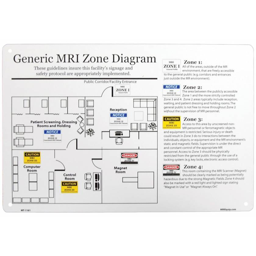 MRI Zone Sign General Diagram